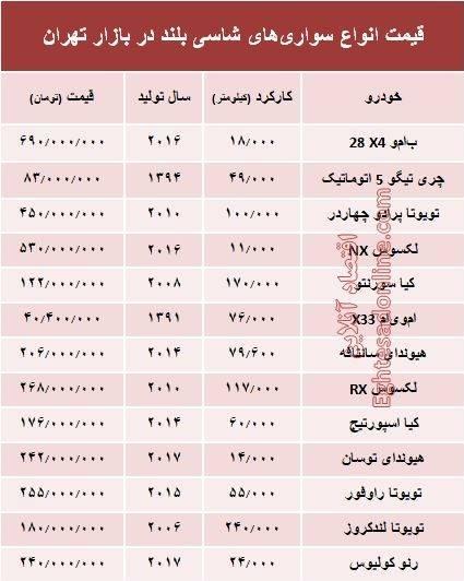 قیمت انواع سواریهای شاسی بلند در بازار تهران+جدول