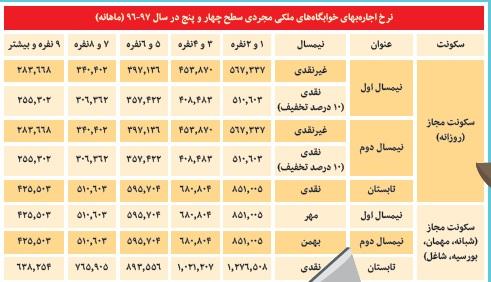 هزینههای سرسام آور خانه به دوشی دانشجویان غیربومی +جدول