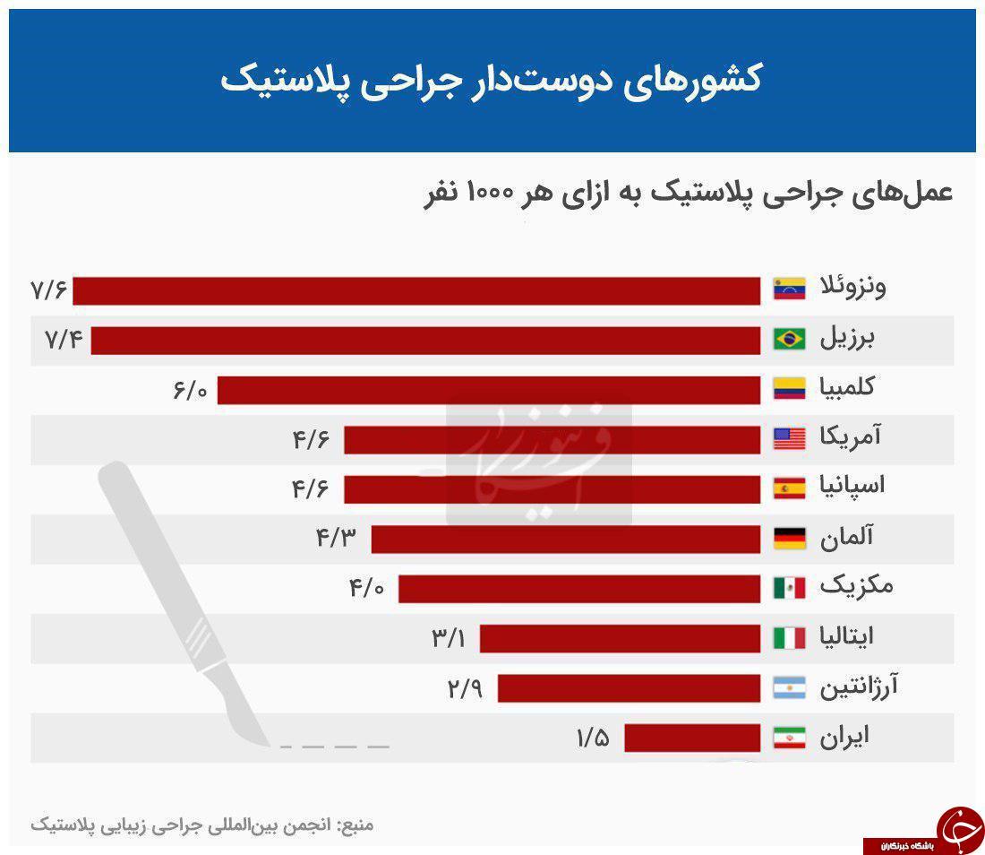 ایران در رتبه دهم جراحی پلاستیک جهان  +اینفوگرافی