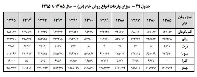 سرانه مصرف روغن نباتی در ایران چقدر است؟ +جدول