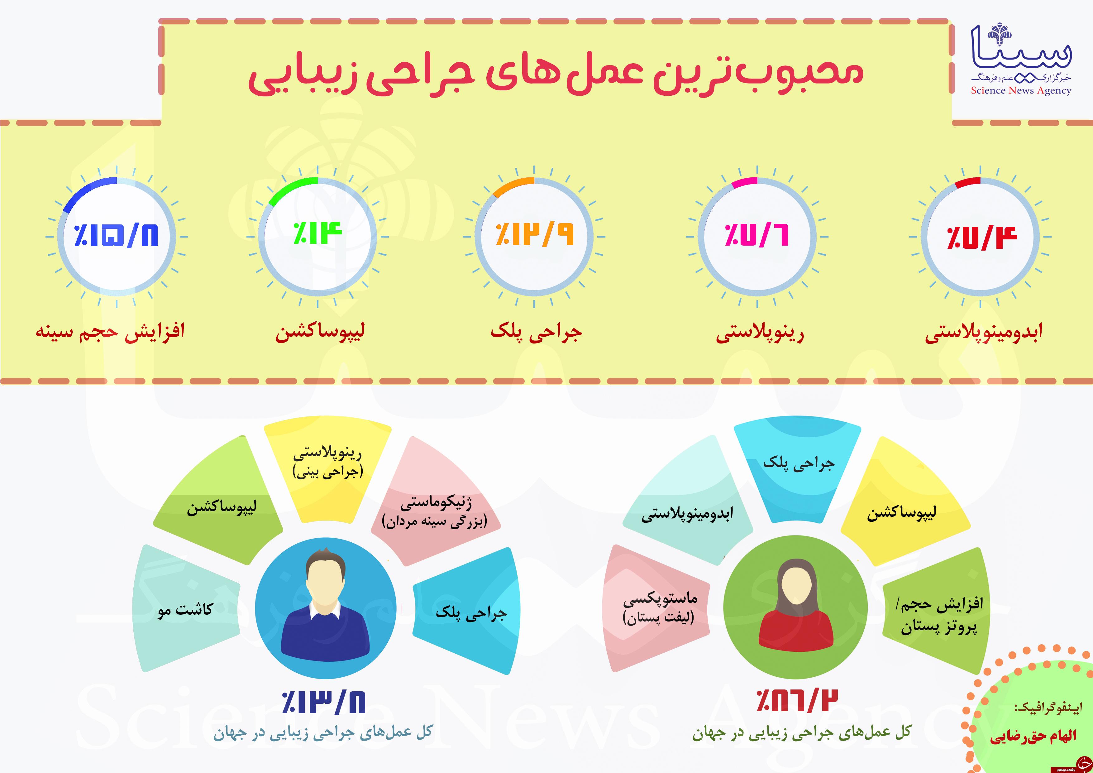 آیا وضعیت جراحی پلاستیک در ایران عادی است؟ محبوبترین عملهای جراحی زیبایی در جهان کدامند؟