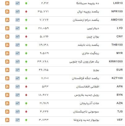 نرخ ۹ ارز کاهش و دلار افزایش یافت+ جدول