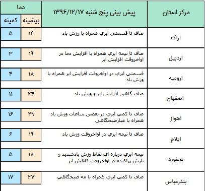 فعالیت سامانه بارشی درشمال شرق کشور+ جدول