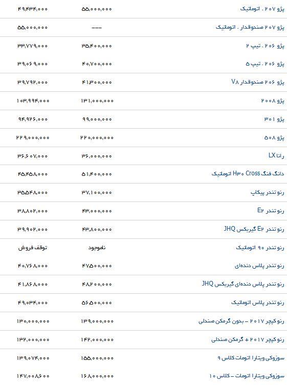 تفاوت قیمت محصولات ایرانخودرو در بازار و نمایندگی