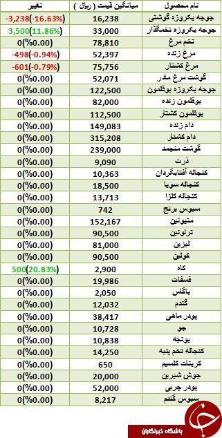 نرخ فروش مرغ و جوجه در بازار