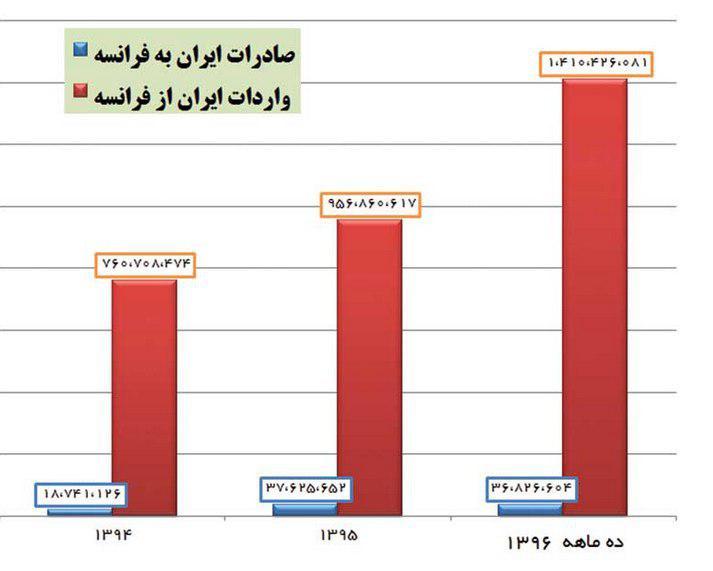 تأملی بر مراودات تجاری ایران - فرانسه/از واردات پیچ و مهره تا بارگیری خاک رس فرانسوی!