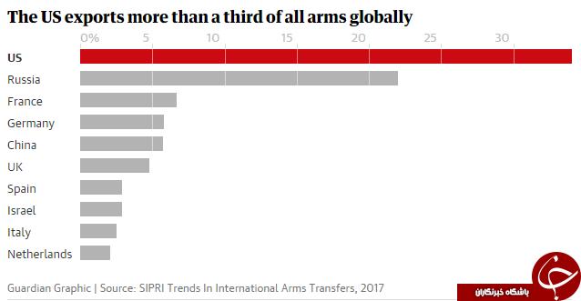 عربستان بزرگترین واردکننده سلاح در خاورمیانه/ جایگاه ایران در فهرست کشورهای واردکننده سلاح کجاست؟