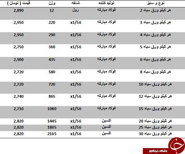 آخرین قیمت ورق سیاه در بازارآهن