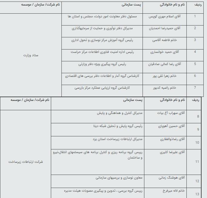 برگزیدگان جشنواره شهید رجایی در وزارت ارتباطات و فناوری اطلاعات اعلام شد