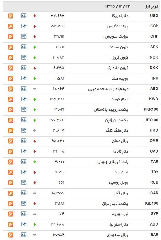 افزایش نرخ 15 ارز رایج+ جدول