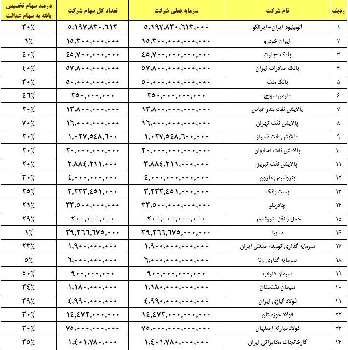 / خبر عید// /چه شرکتهایی در سبد سهام عدالت هستند؟