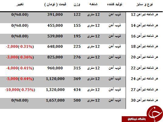 نرخ خرید و فروش تیرآهن در بازار