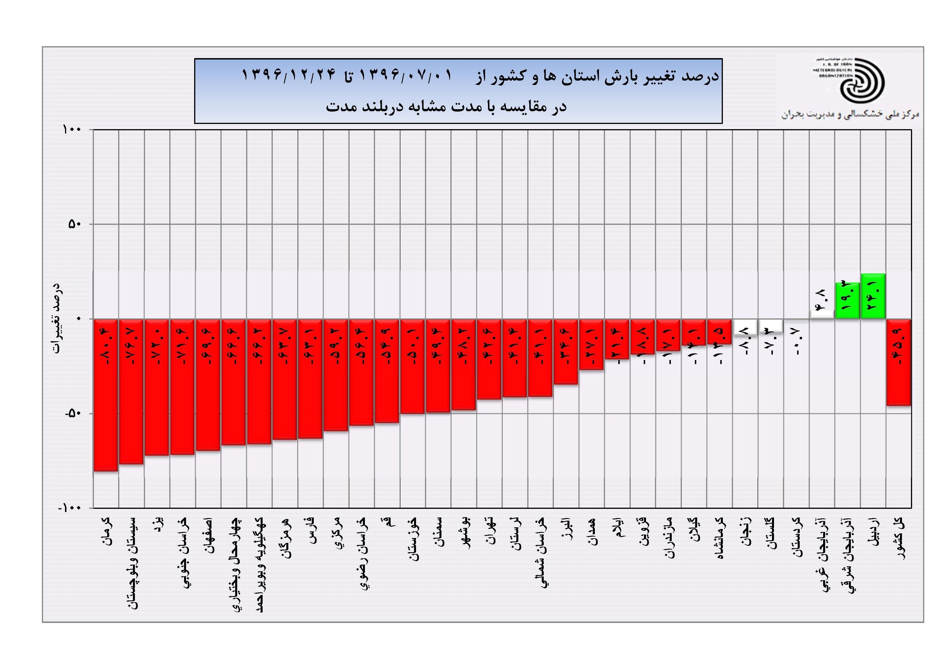 بارش فقط در ۳ استان کشور مثبت است! +نمودار
