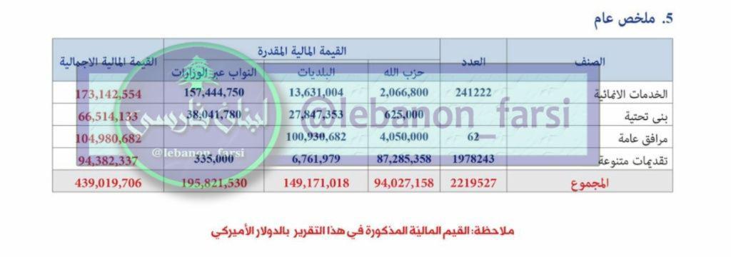 ایران چقدر در هزینه های خدماتی حزب الله لبنان نقش دارد؟