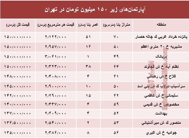 آپارتمان های 150 میلیونی در تهران+ جدول