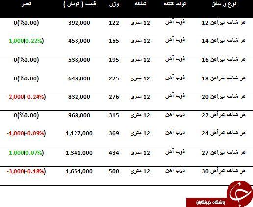 براساس قیمت اعلام شده؛ آخرین تغییرات قیمت تیرآهن در بازار