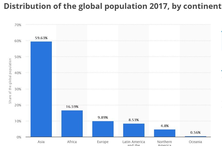 سهم کشورها از جمعیت کل جهان چقدر است؟ +نمودار و سهم ایران