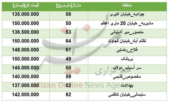 با 150 میلیون تومان کجای تهران میتوان خانه خرید؟ + جدول