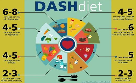 دلایل خستگی های طولانی چیست/ باکتری هایی که شیرینی دوست دارند/ علت خشکی پوست چیست/ مهار فشار خون بالا با این رژیم غذایی