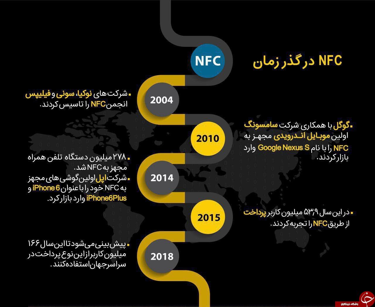 NFC در گذر زمان +اینفوگرافی