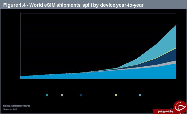 سیم کارت الکترونیک محصول جدید فناوری در 2019