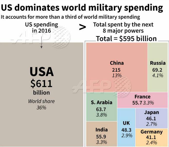 آمریکا 36 درصد مخارج نظامی جهان را به خود اختصاص داده است
