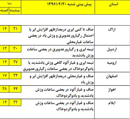 وضعیت آب و هوای 30 اردیبهشت ماه/ رگبار و رعدوبرق در مناطق شرقی کشور+جدول