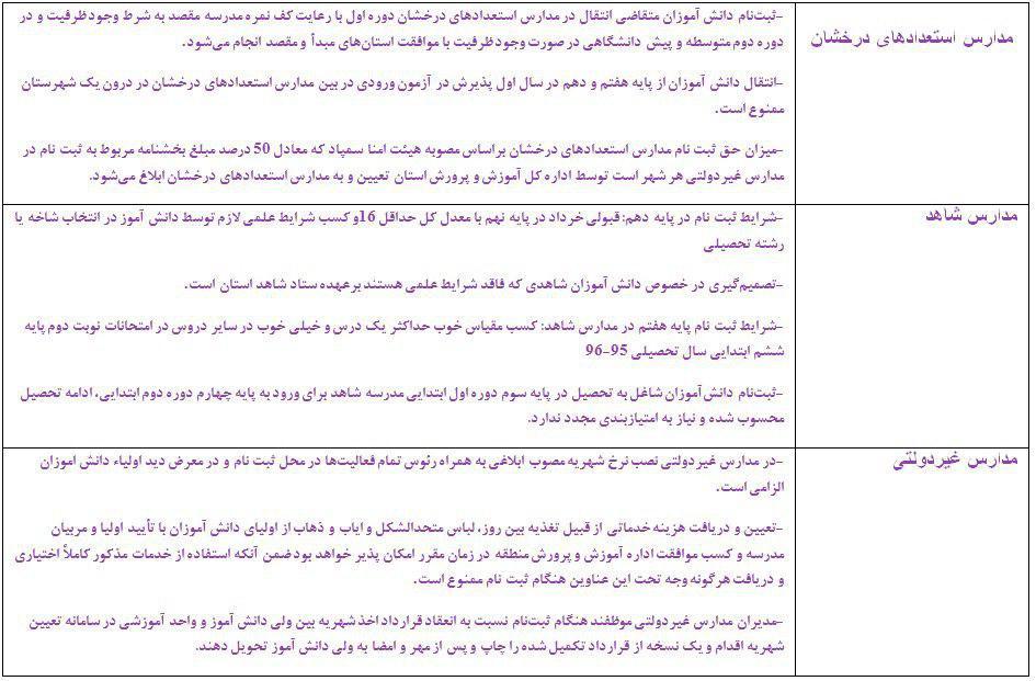 ابلاغ دستورالعمل ثبتنام دانشآموزان برای سال تحصیلی ۹۷ - ۹۶ + جدول