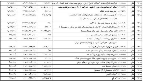 فهرست ۵۰ قلم کالای عمده صادراتی ایران به قطر منتشر شد