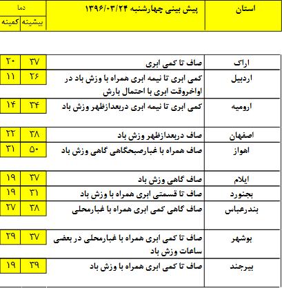 وضعیت آب و هوای 24 خرداد/ بارش پراکنده در استانهای غربی کشور+جدول