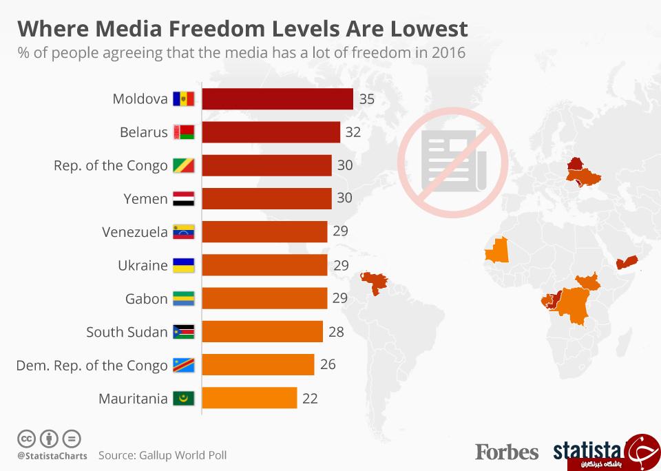 سایه کمرنگ آزادی رسانه بر سر برخی کشورها+ تصویر