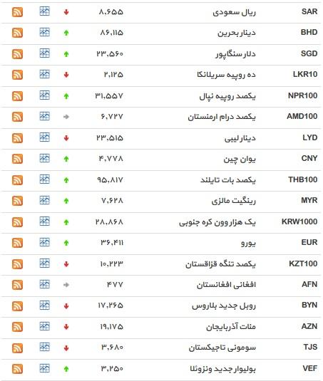 نوسانات بازار ارز در 25 خرداد ماه /دلار سقوط کرد +جدول