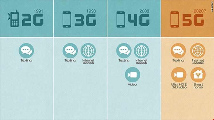 تفاوت 5G و 4G در چیست؟