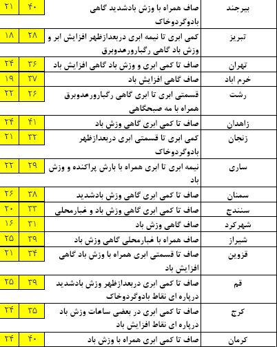 پیش بینی وضعیت جوی در 26 خرداده / وزش باد شدید و کاهش دما در برخی نقاط کشور
