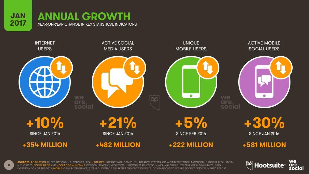 آماری جالب از تعداد استفاده کنندگان از موبایل و اینترنت