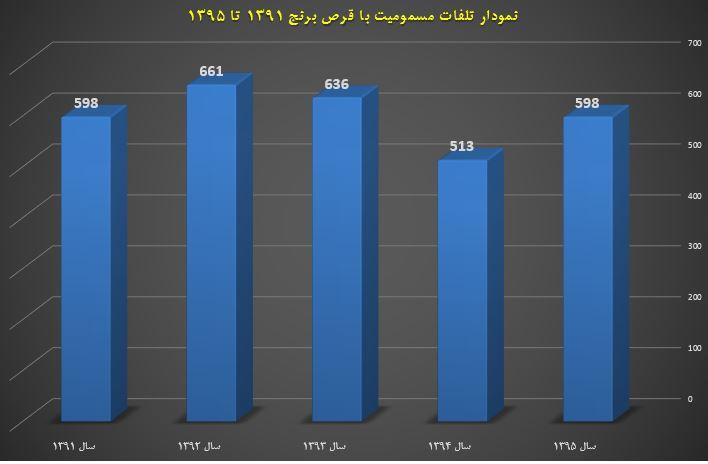 رشد ۱۶ درصدی تلفات مسمومیت با قرص برنج در سال ۹۵/ تهران، گیلان و مازندران دارای بیشترین فوتی