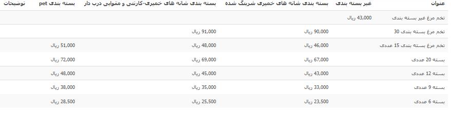 آخرین قیمت تخم مرغ در بازار+جدول