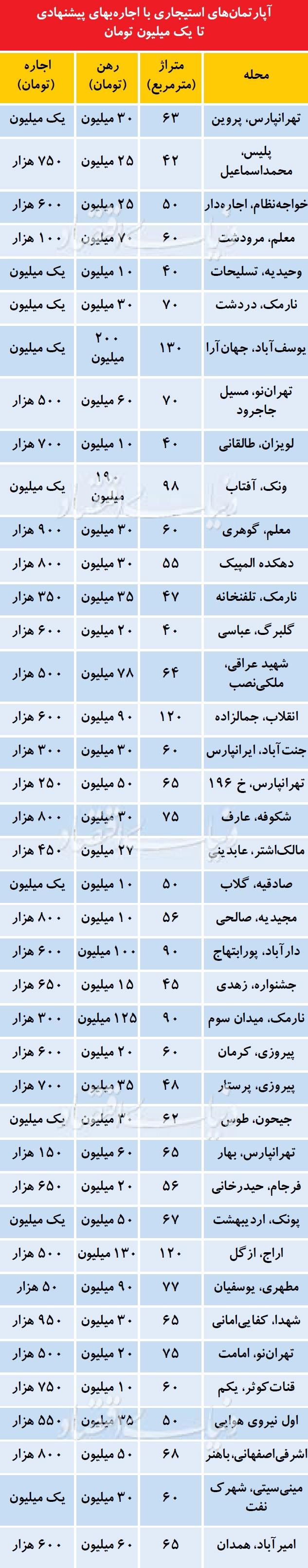 کمترین و بیشترین اجاره خانه ها در تهران