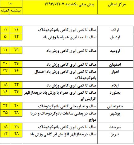 وزش باد در برخی نقاط کشور/خلیج فارس از امروز متلاطم است+جدول