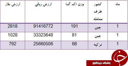 ایران از کدام کشورها چوب ماهیگیری می خرد؟