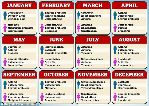 آنچه که ماه تولد در مورد سلامتی تان میگوید+عکس