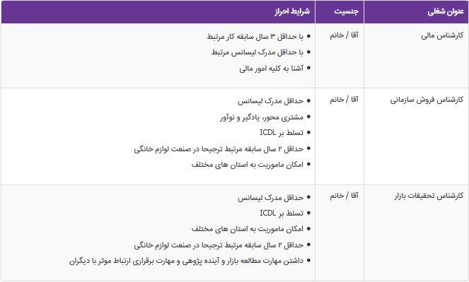 استخدام کارشناس مالی و کارشناس فروش سازمانی در تهران