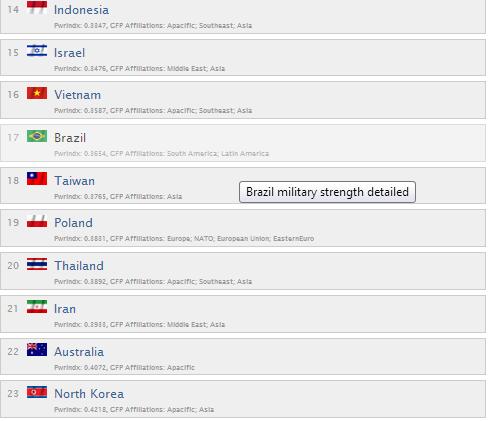 ایران چندمین قدرت نظامی بزرگ دنیا است ؟  + آمار و جزئیات