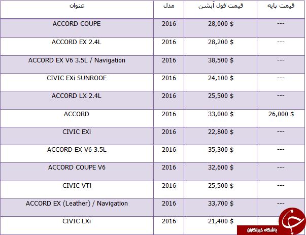 قیمت خودرو های هوندا در بازار جهانی