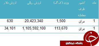 تنها مشتری اسفناج ایران را بشناسید!