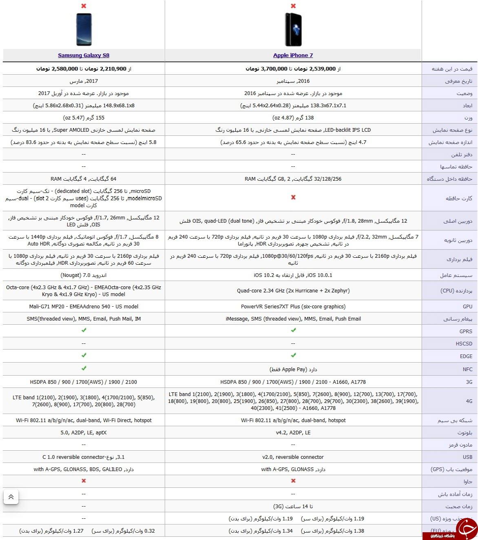 سامسونگ s8 یا آیفون 7 ؛ کدامیک را بخریم?