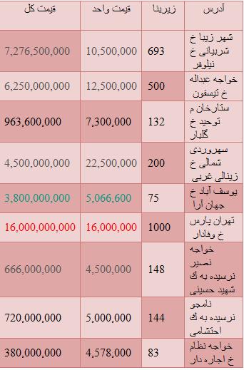 آخرین قیمت ها از وضعیت مستغلات در تهران+جدول