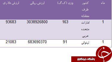 ایران برای تامین GPS های خود جیب کدام کشورها را پر کرده است؟