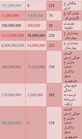 جدید ترین قیمت واحدهای اداری+ جدول