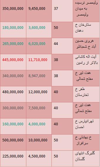 جدید ترین نرخ های خرید وفروش واحدهای نقلی در تهران+